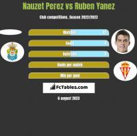 Nauzet Perez vs Ruben Yanez h2h player stats