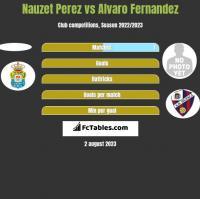 Nauzet Perez vs Alvaro Fernandez h2h player stats