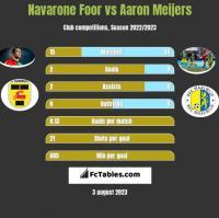 Navarone Foor vs Aaron Meijers h2h player stats