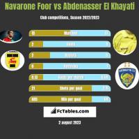 Navarone Foor vs Abdenasser El Khayati h2h player stats