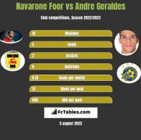 Navarone Foor vs Andre Geraldes h2h player stats