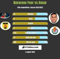 Navarone Foor vs Anuar h2h player stats