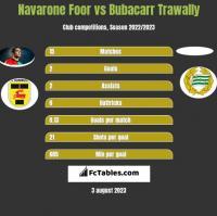 Navarone Foor vs Bubacarr Trawally h2h player stats