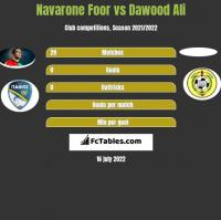 Navarone Foor vs Dawood Ali h2h player stats