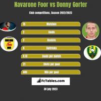 Navarone Foor vs Donny Gorter h2h player stats