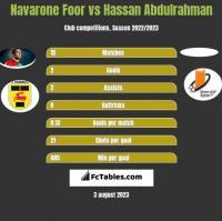 Navarone Foor vs Hassan Abdulrahman h2h player stats
