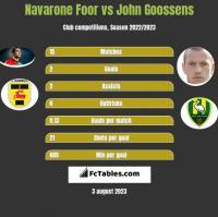 Navarone Foor vs John Goossens h2h player stats
