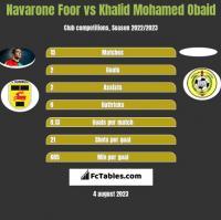 Navarone Foor vs Khalid Mohamed Obaid h2h player stats