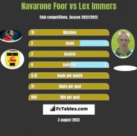 Navarone Foor vs Lex Immers h2h player stats