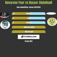 Navarone Foor vs Nasser Abdulhadi h2h player stats