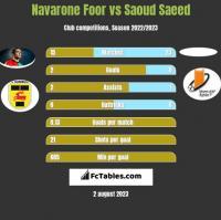 Navarone Foor vs Saoud Saeed h2h player stats