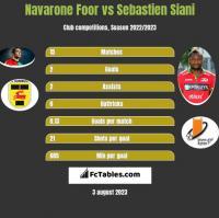 Navarone Foor vs Sebastien Siani h2h player stats