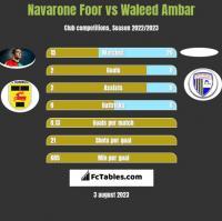 Navarone Foor vs Waleed Ambar h2h player stats