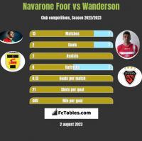 Navarone Foor vs Wanderson h2h player stats