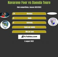 Navarone Foor vs Daouda Toure h2h player stats