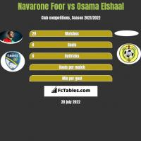 Navarone Foor vs Osama Elshaal h2h player stats