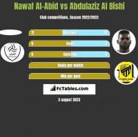 Nawaf Al-Abid vs Abdulaziz Al Bishi h2h player stats
