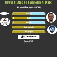 Nawaf Al-Abid vs Abdulelah Al Malki h2h player stats