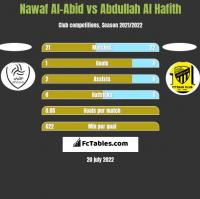 Nawaf Al-Abid vs Abdullah Al Hafith h2h player stats