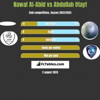Nawaf Al-Abid vs Abdullah Otayf h2h player stats