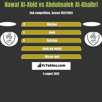 Nawaf Al-Abid vs Abdulmalek Al-Khaibri h2h player stats