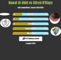 Nawaf Al-Abid vs Alfred N'Diaye h2h player stats