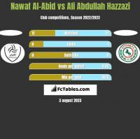 Nawaf Al-Abid vs Ali Abdullah Hazzazi h2h player stats