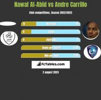 Nawaf Al-Abid vs Andre Carrillo h2h player stats