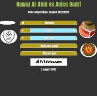 Nawaf Al-Abid vs Anice Badri h2h player stats