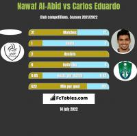 Nawaf Al-Abid vs Carlos Eduardo h2h player stats