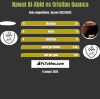Nawaf Al-Abid vs Cristian Guanca h2h player stats