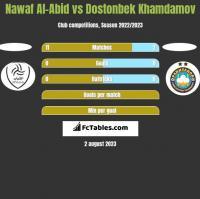 Nawaf Al-Abid vs Dostonbek Khamdamov h2h player stats