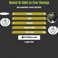 Nawaf Al-Abid vs Ever Banega h2h player stats