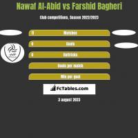 Nawaf Al-Abid vs Farshid Bagheri h2h player stats