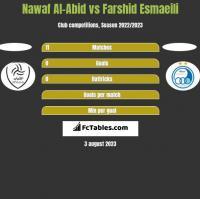 Nawaf Al-Abid vs Farshid Esmaeili h2h player stats