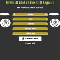 Nawaf Al-Abid vs Fawaz Al Sagourq h2h player stats