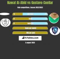 Nawaf Al-Abid vs Gustavo Cuellar h2h player stats