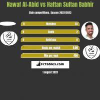 Nawaf Al-Abid vs Hattan Sultan Babhir h2h player stats