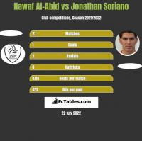 Nawaf Al-Abid vs Jonathan Soriano h2h player stats