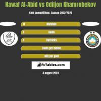 Nawaf Al-Abid vs Odiljon Khamrobekov h2h player stats