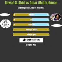 Nawaf Al-Abid vs Omar Abdulrahman h2h player stats