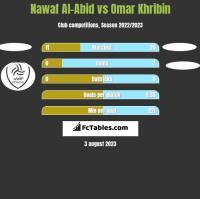 Nawaf Al-Abid vs Omar Khribin h2h player stats
