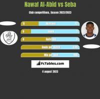 Nawaf Al-Abid vs Seba h2h player stats