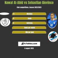 Nawaf Al-Abid vs Sebastian Giovinco h2h player stats