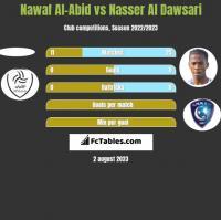 Nawaf Al-Abid vs Nasser Al Dawsari h2h player stats