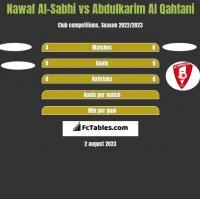 Nawaf Al-Sabhi vs Abdulkarim Al Qahtani h2h player stats