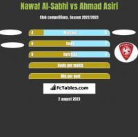 Nawaf Al-Sabhi vs Ahmad Asiri h2h player stats