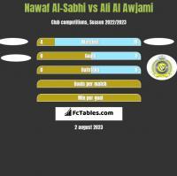Nawaf Al-Sabhi vs Ali Al Awjami h2h player stats