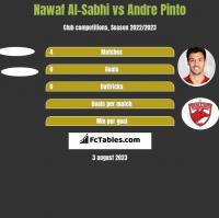 Nawaf Al-Sabhi vs Andre Pinto h2h player stats