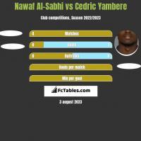 Nawaf Al-Sabhi vs Cedric Yambere h2h player stats